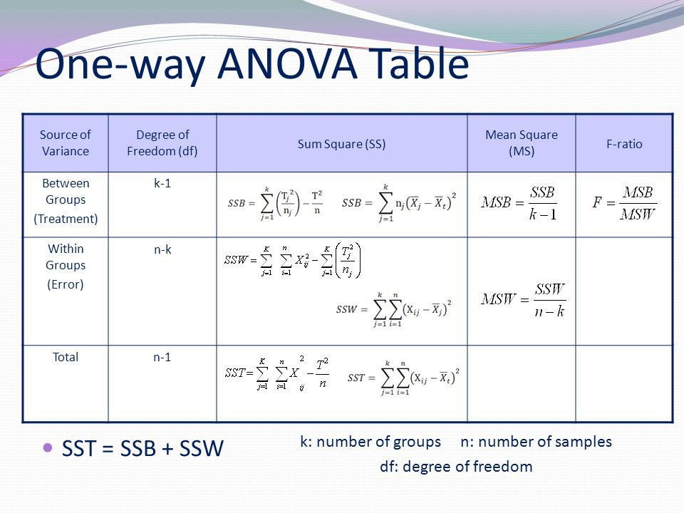 One way anova analysis of variance analytics buddhu for 1 way anova table
