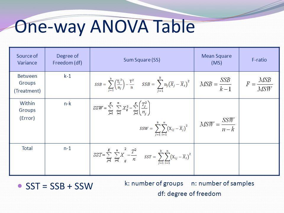 one way anova analysis of variance analyticsbuddhu. Black Bedroom Furniture Sets. Home Design Ideas