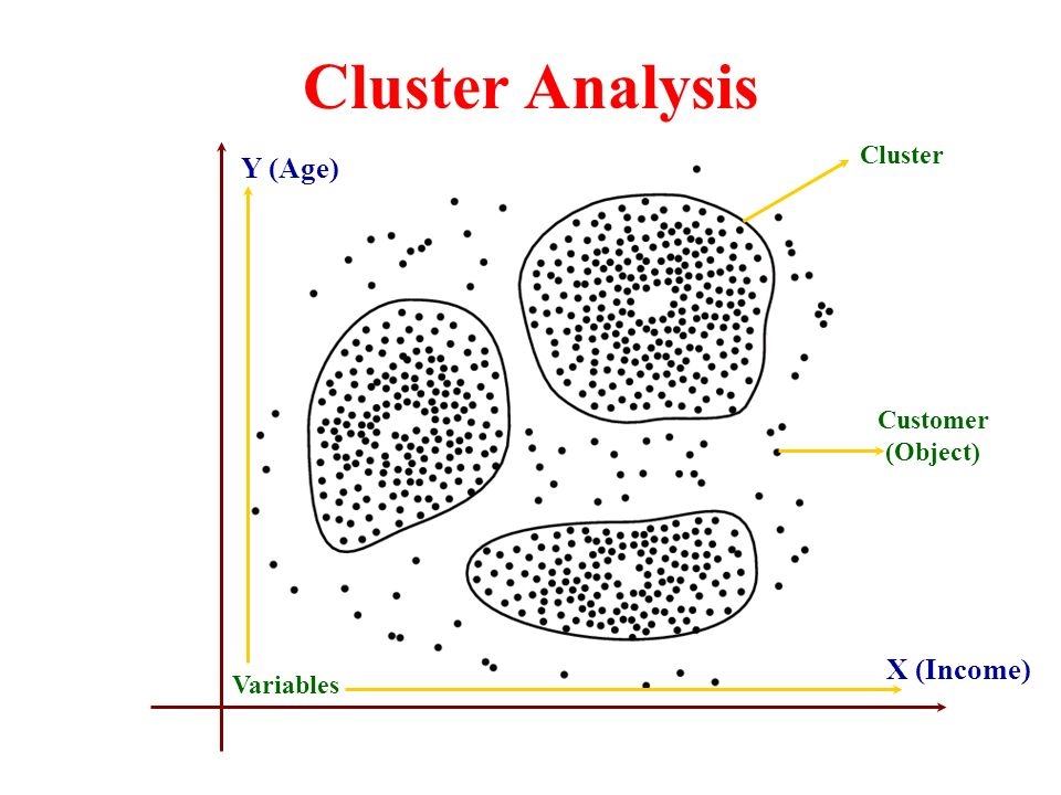 How many types of Cluster Analysis and Techniques using R ...