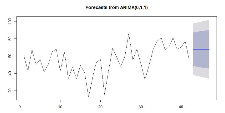 arimaforecastplot