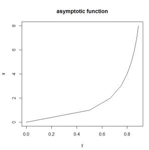 asymptoticfunction
