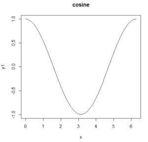 cosinefunction
