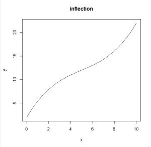 polynomialfunctionplot3