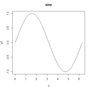 sinefunction