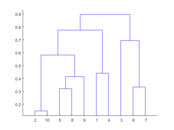 Beginners Guide to Statistical Cluster Analysis in Detail Part-1